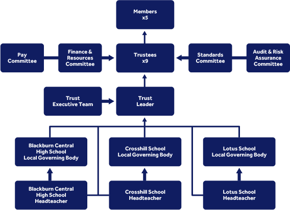 Champion Education Trust governance structure